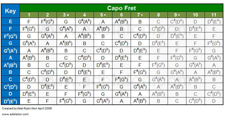 Chord Capo Key Chart
